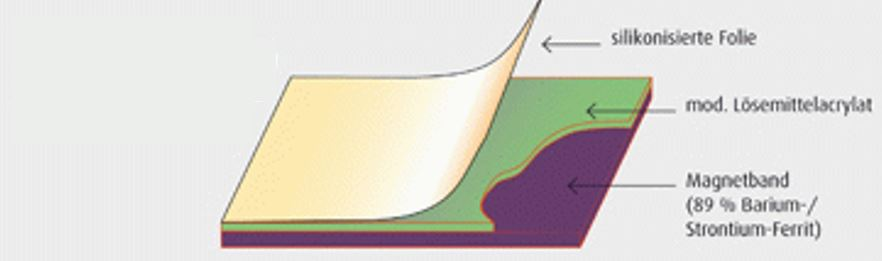 Produktaufbau sk Magnetband